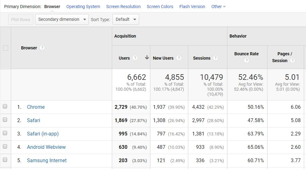tip and trick google analytics browsers