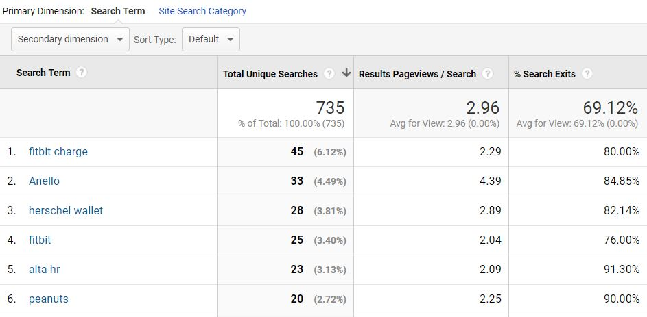 tip and trick google analytics site search