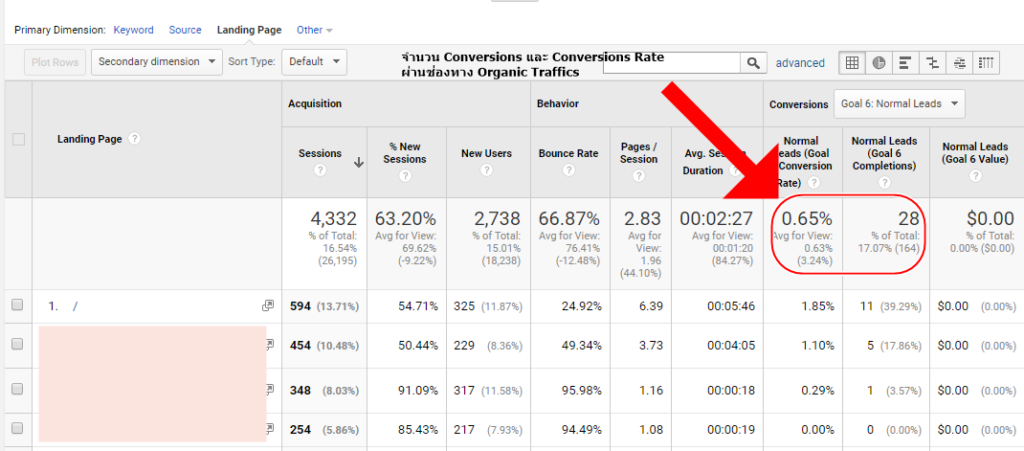 organic traffic conversions rate