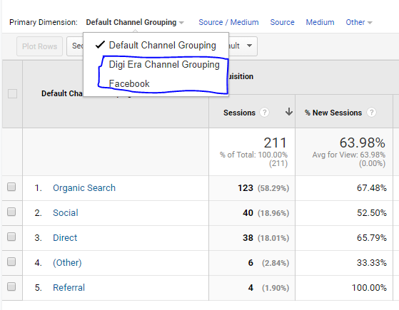 channel grouping report