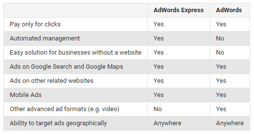 google adwords vs google adwords express